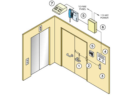 Elevator Lobby Door Systems